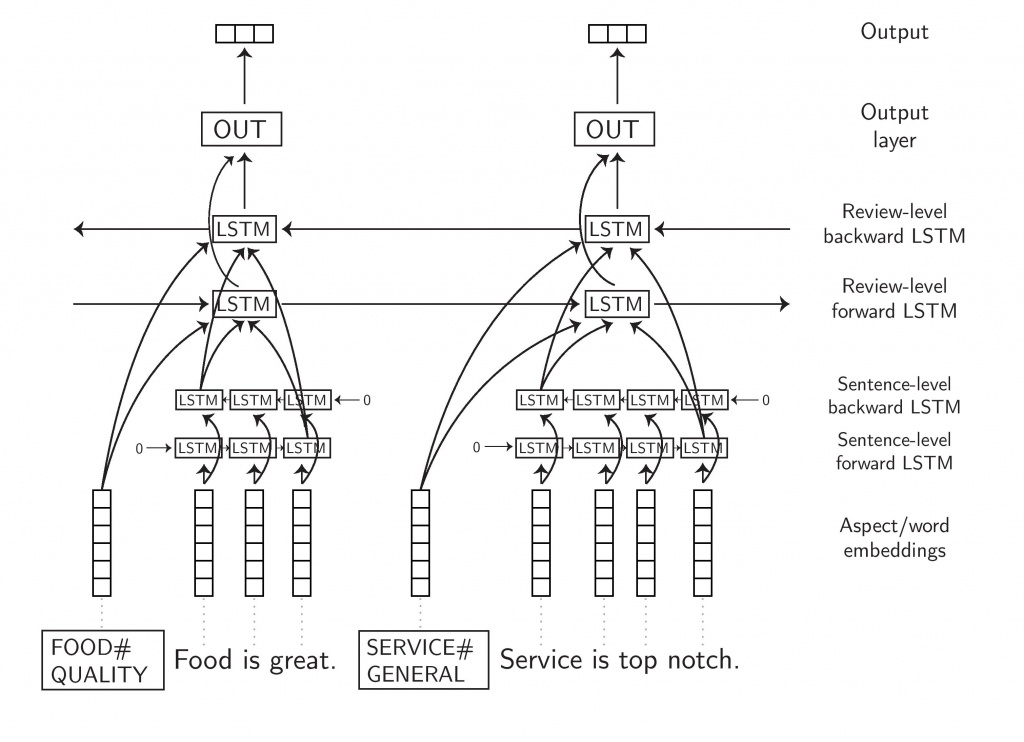 hierarchical_lstm-page-001 (1)